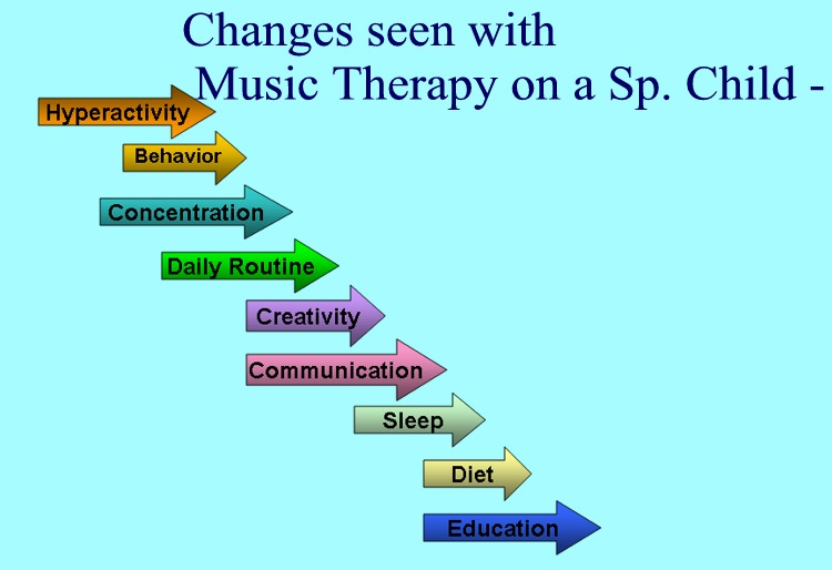 term paper music therapy