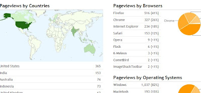 Blogger Real Time Stats