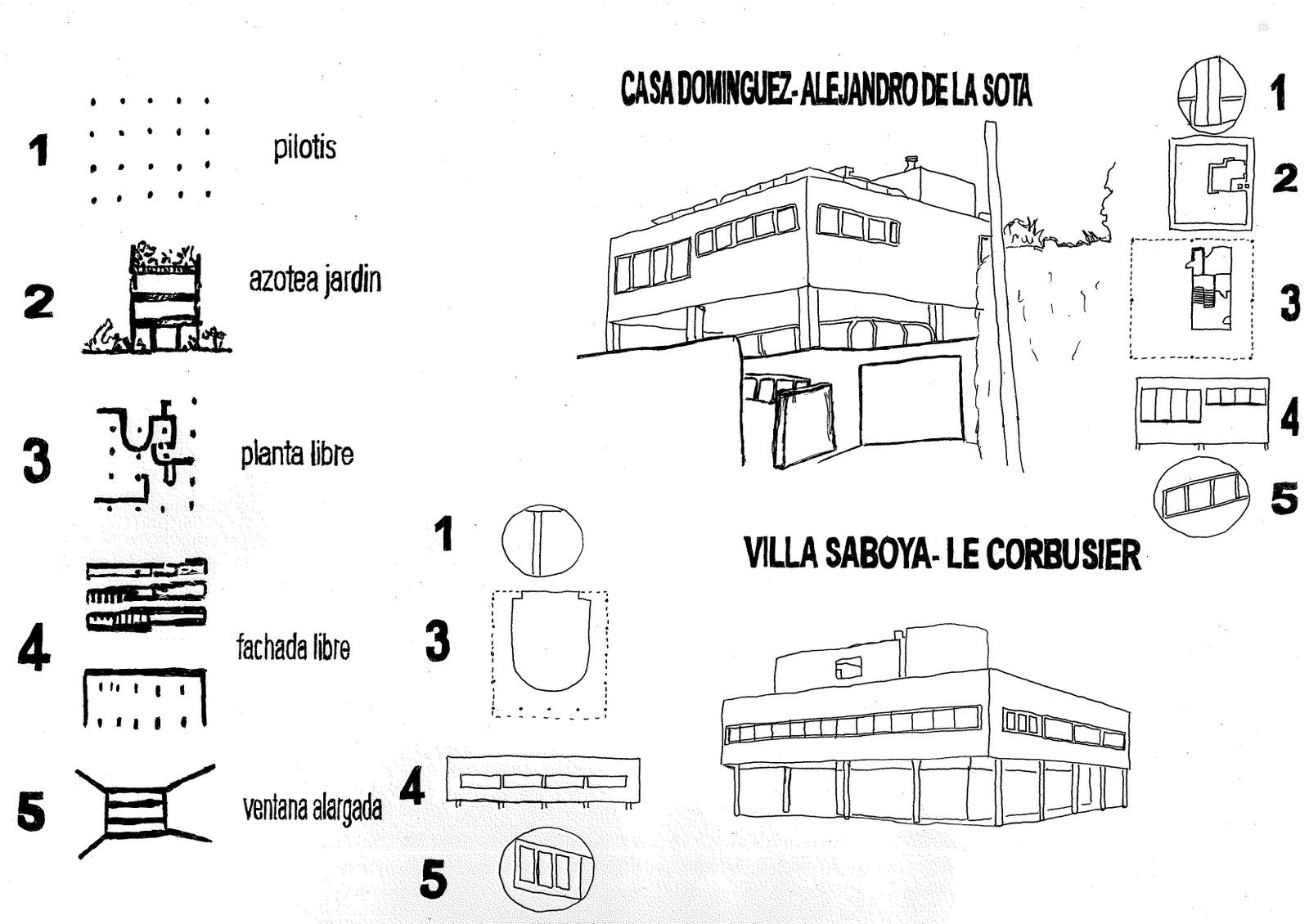 No permitas que el an lisis te domine comparaci n con for 5 points of architecture