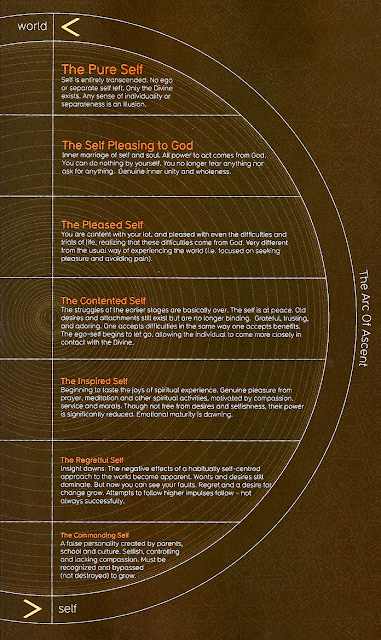 Journey of Self Nafs, Souls Development, Sufi Infographics, Visual Sufi