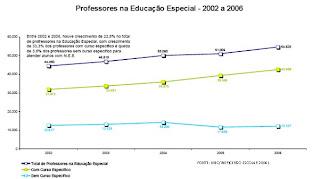 Objetivos educação especial inclusiva