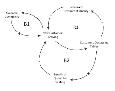 case study for restaurant queuing model How to predict waiting time using queuing case study 2 using r what is queuing here are a few parameters which we would be interested for any queuing model.