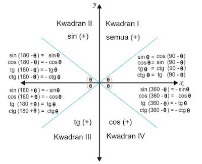 Rumus rumus umum dalam trigonometri i mudztova di kwadran i semua hasil trigonometri bernilai positif di kwadran ii yang bernilai positif hanya sin sedangkan yang lainnya bernilai negatif ccuart Images