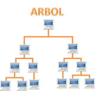 Redes de computadoras topologia de redes lan im genes for Tipos de arboles y su significado