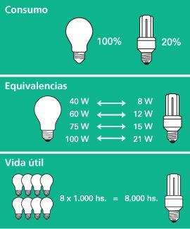 bombillas de bajo consumo, ¿cómo elegirlas, con cuántos watios? - Lamparas De Bajo Consumo Para Bano