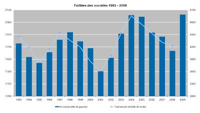 statistique faillites