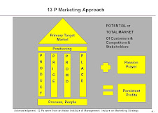 21P  Marketing Approach
