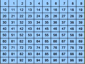 Didattica Matematica Scuola Primaria Numerazioni E Sequenze