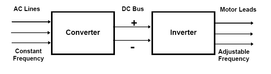 Drive theory ac dc drives basics for Ac dc motors and drives fundamentals
