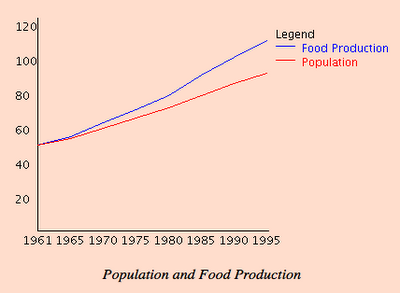 malthus essay on the principle of population summary