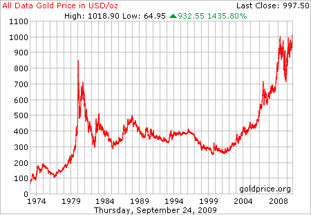 Buy Palladium Don T Sell Inflation Adjusted Gold Charts