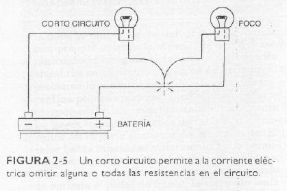 Definicion de corto circuito electrico