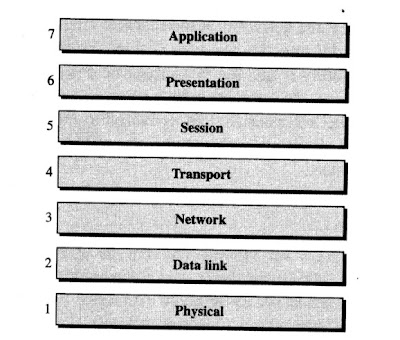 Seven layers of the OSI network model