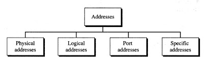 Addresses in TCP/IP network model