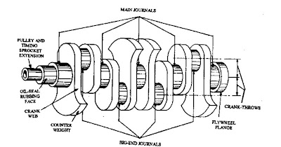 Crankshaft crankshaft design considerations and proportional dimensions ccuart Gallery