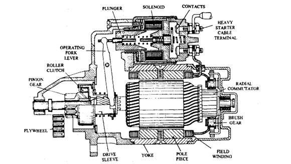 David. N. Mweendo. TTEC 4841: Starter Motor's