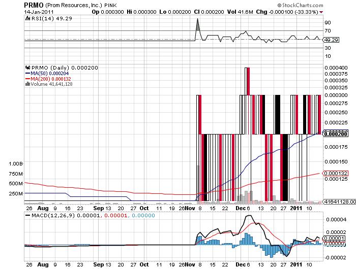 Buy Penny Stocks no Minimum