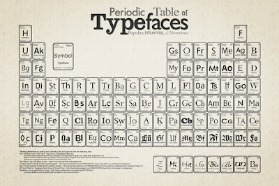 Tabela Periódica Tipográfica