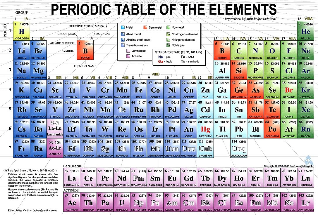 Unit 2 review answerspdf betterlesson philosophy of science portal periodic table gamestrikefo Images