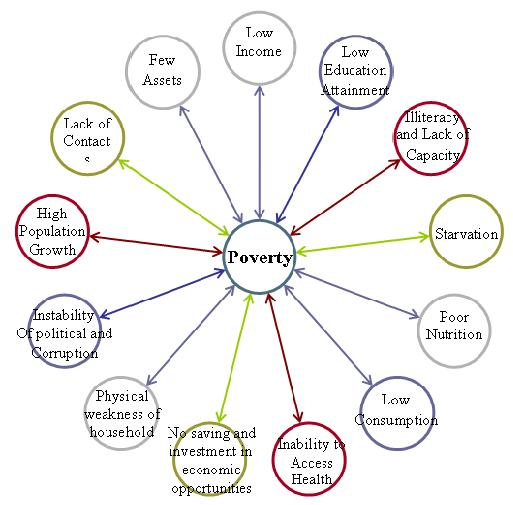 poverty causes and effects The effects of poverty are the consequences of poverty so, this topic can also be titled causes and consequences of poverty justice is done to the causes and effects of poverty on other sub-headings.