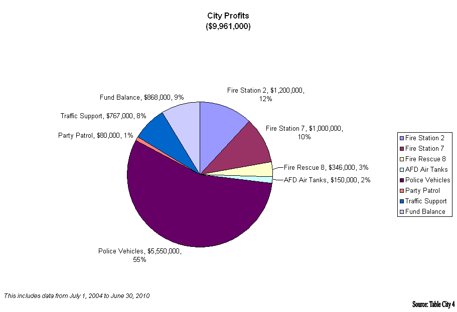 Table City 5 Pie Charts Of Revenue And Expenditures City Of