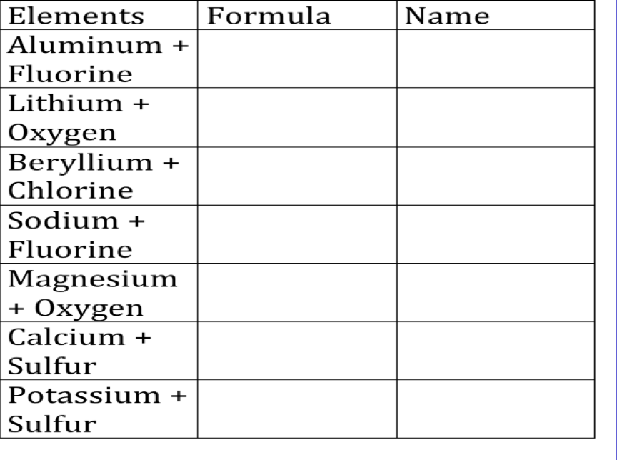 Worksheets Physical Science Worksheets High School physical science dec 6th agenda finish the ionic formula worksheet