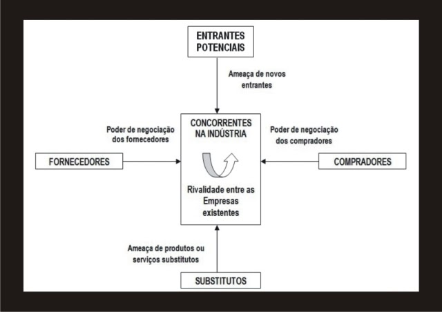 Matriz de oportunidade de porter master for W de porter ortopedia