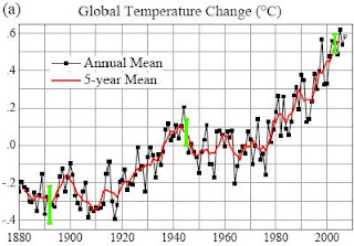 Is global temperature increasing?