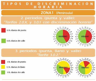 Imatge descriptiva dels horaris de la TDH