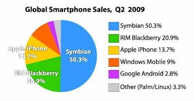 global smart phone sales