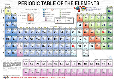 Tabel Periodic Unsur