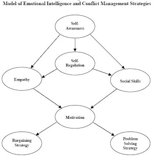 an analysis of the use of conflict management in organizations Culture & conflict: intertwined with international business  complexities of culture and conflict management in order for an international business to succeed with .