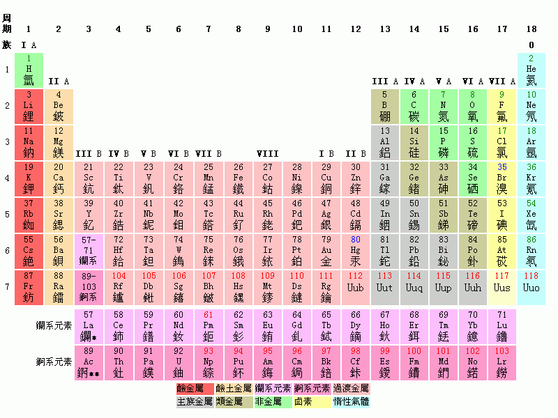 Digital asset blog periodic table for Periodic table at 85