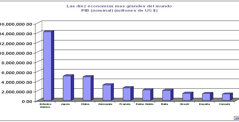 economia mundo: