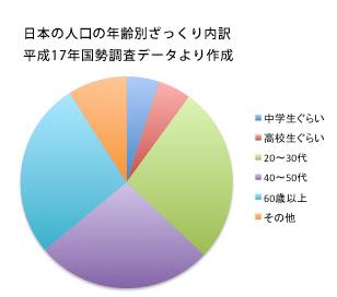 日本の人口年齢別比率
