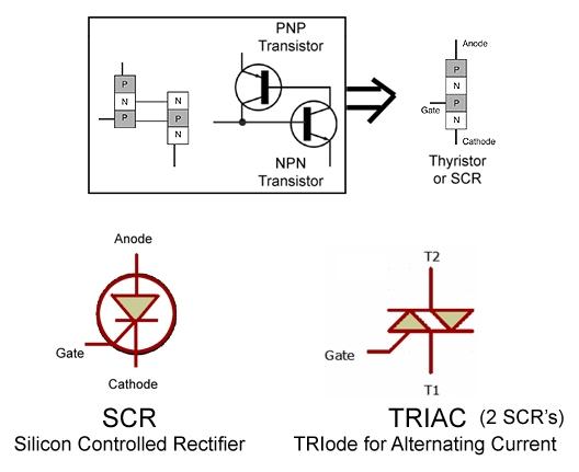SIMBOL TRIAC DAN SCR