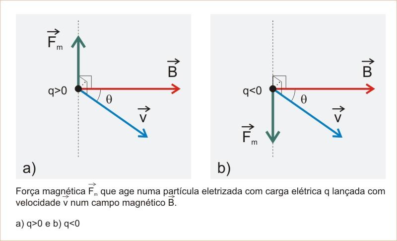 1e136f9785b ... força magnética Fm que age numa partícula eletrizada com carga elétrica  q