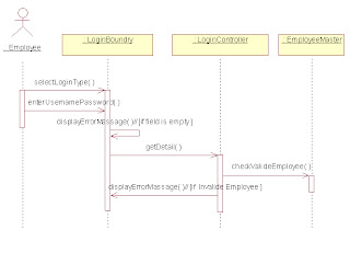 District collector officeinformation integration sequence diagram sequence diagram ccuart Image collections