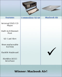 Macbook Air Commodore SX-64 Comparison, internal cd/dvd player, built-in ethernet port, SD card slot, user-replaceable battery, backlit keyboard, FireWire (IEEE) Interface, macbook air winner, macbook air wins