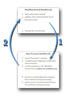 Looping workflow diagram