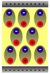 Dipoles in a capacitor