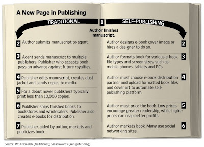 photo of book with self publishing vs traditional publishing
