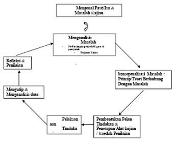 Kajian Tindakan Dalam Pendidikan Tugasan Kelas Konsep Dan Model Reka Bentuk Kajian Tindakan