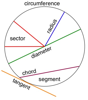 circumference - the perimeter (outside length) of a circle