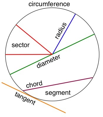 Circles on Circle With Diameter And Radius Labeled