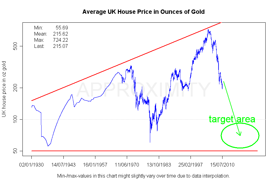UK_House_Prices_in_Gold_LOG_GUESS.png