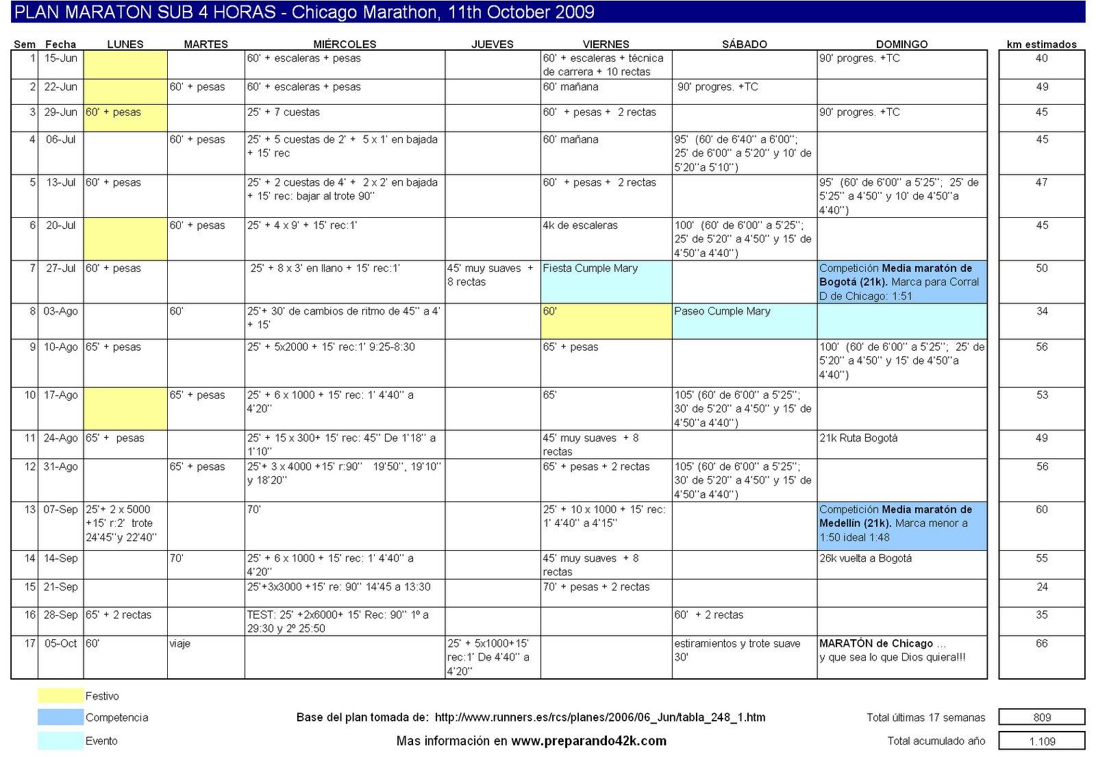 Plan de 17 semanas para preparar la Maratón de Chicago. click en la tabla para ver imagen completa