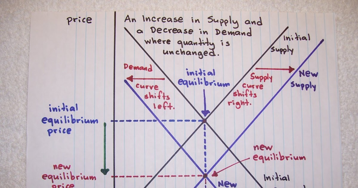 Economic Perspectives: An Increase in Supply & a Decrease in Demand