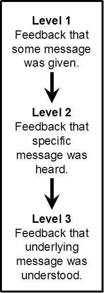 listening and feedback A standard to promote listening and learning from feedback they set out the criteria for.