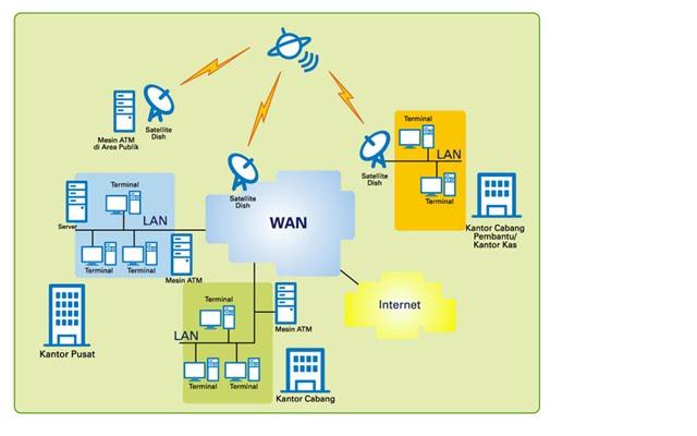 Ermalia windasari penjelasan dan gambar bagan pada mekanisme konsep jaringan internet dan mekanisme komunikasi melalui internet ccuart Images
